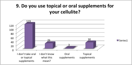 Topical or Oral supplements for cellulite