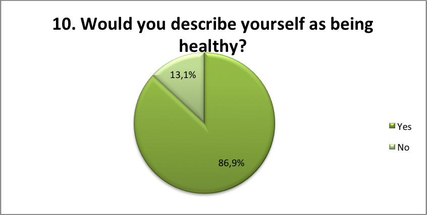 Describe yourself as healthy