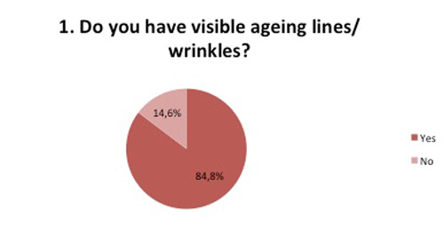 Visible aging wrinkles