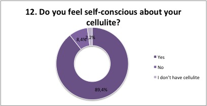 Do you feel self conscious about your cellulite