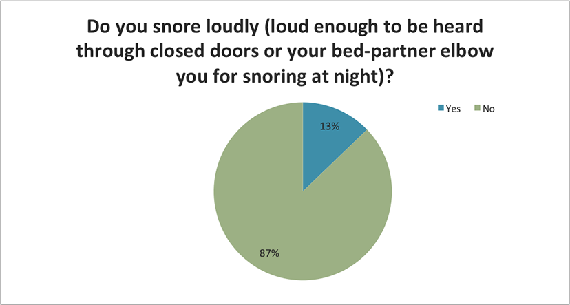 Do you snore loudly?