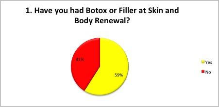 Botox or Fillers at Skin Renewal