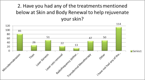 Any treatments at Skin Renewal