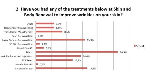 Skin Renewal treatments