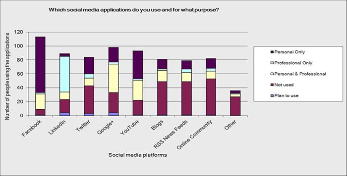 Social media applications do you use
