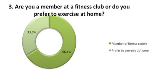 Fitness club or Home?