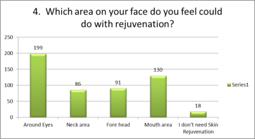 Which area on your face do you feel need rejuvenation