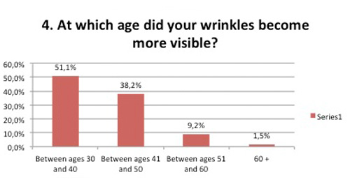 Age of visible wrinkles