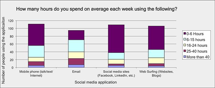 Hours spend on social media?