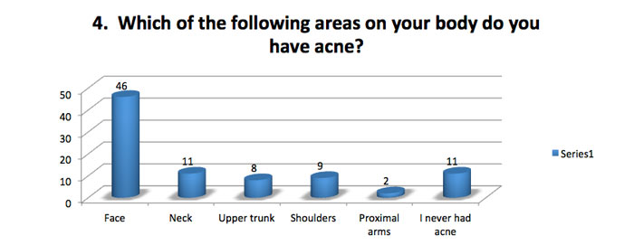 Body area with acne