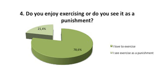 Enjoy exercising or is it a punishment