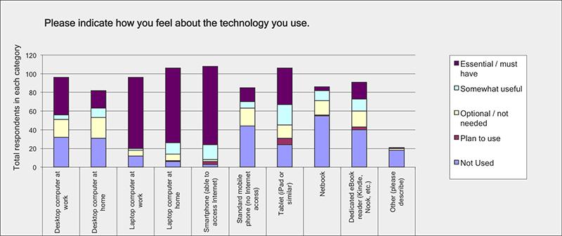 Technology you use