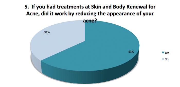 Skin renewal treatments for acne