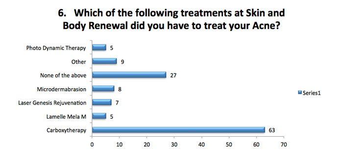 Which treatment treated your acne
