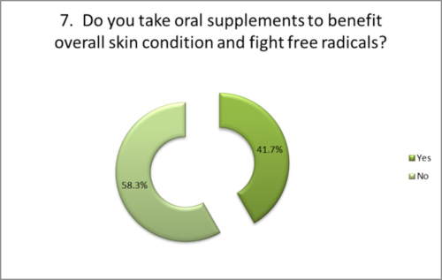Oral supplements to benefit skin condition