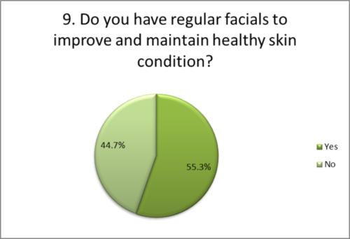 Do you have regular facials