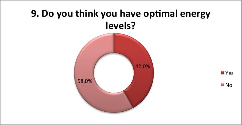 Optimal energy levels