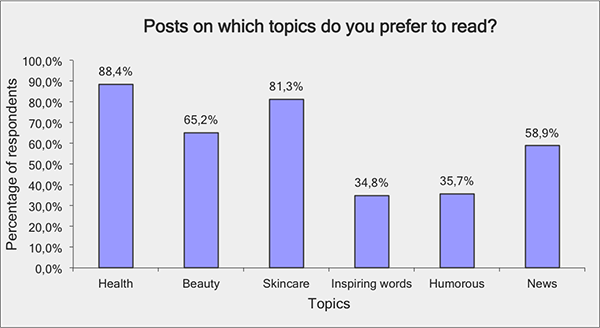 Posts on which topics do you like to read