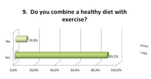 Healthy diet with exercise