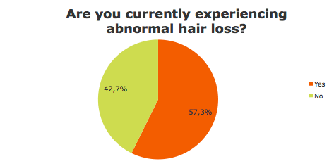 Are you currently losing hair?