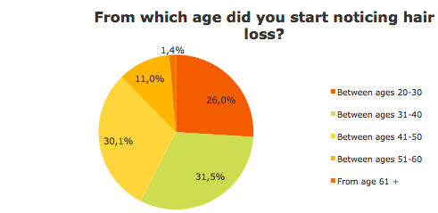 From which age did you start losing hair