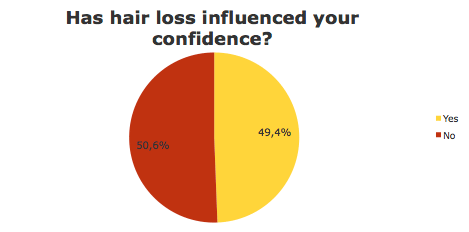 Hair loss influenced your confidence?