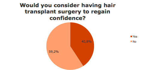 Hair transplant surgery?