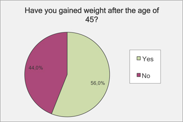 Gained weight after the age of 45