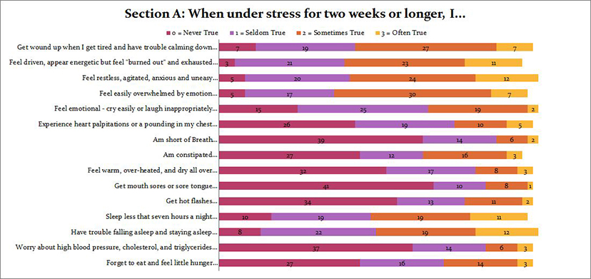 Under stress what do you do?