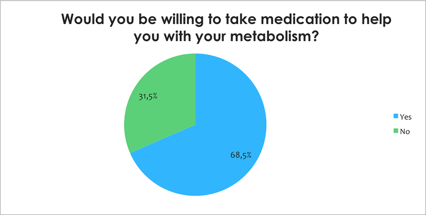 Medication to help with metabolism?