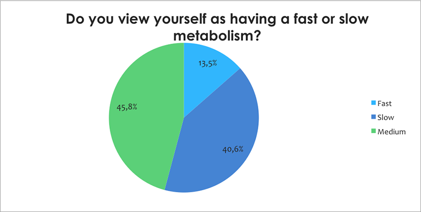 Fast or slow metabolism?