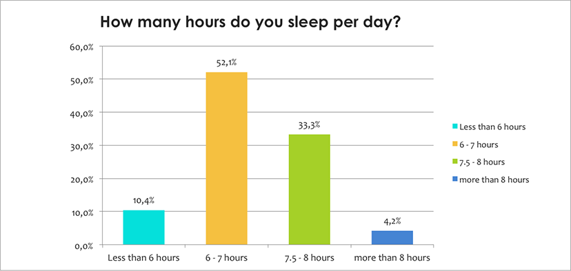 Hours of sleep per day