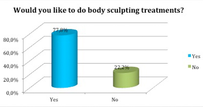 Treatments for body sculpting