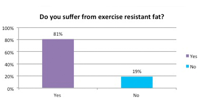 Suffer from exercise fat