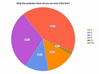 How many SPF do you use?