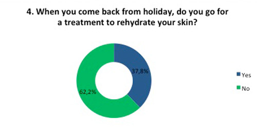 Rehydrate skin treatment