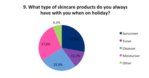 Holiday skincare product types
