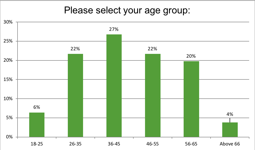 Please select your age group: