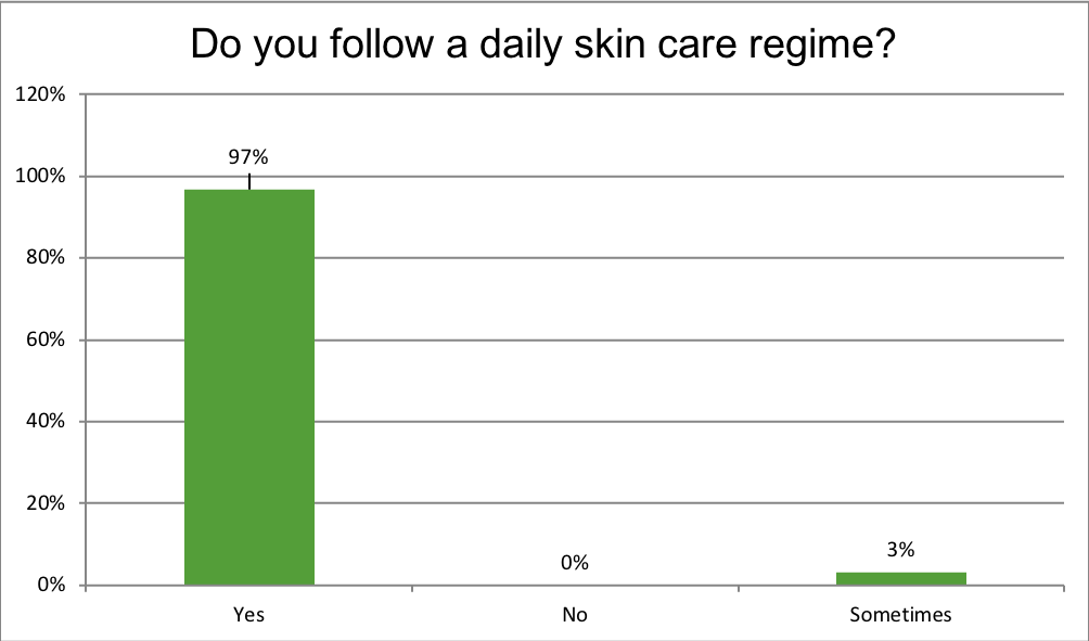 Do you follow a daily skin care regime?