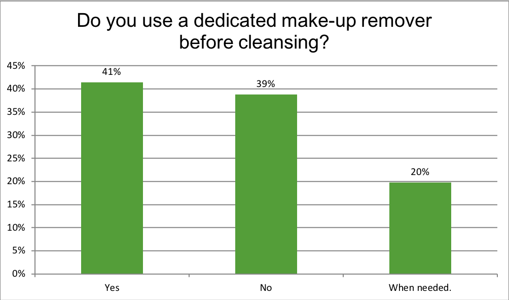 Do you use a dedicated make-up remover before cleansing?