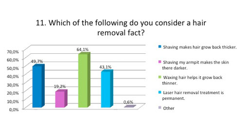 Hair removal fact
