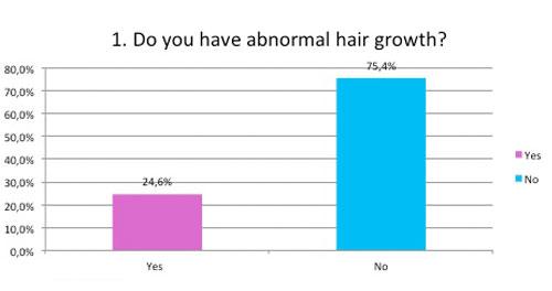 Normal hair growth