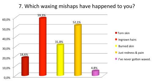Waxing mishaps