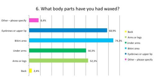 Waxed body parts