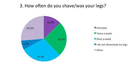 How often do you remove your leg hair