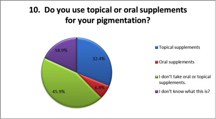 Do you take supplements for pigmentation
